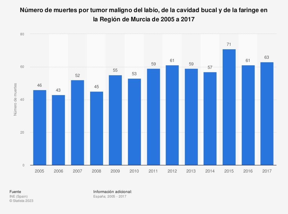 Estadística: Evolución anual del número de muertes por tumor maligno del labio, de la cavidad bucal y de la faringe en la Región de Murcia de 2005 a 2016 | Statista