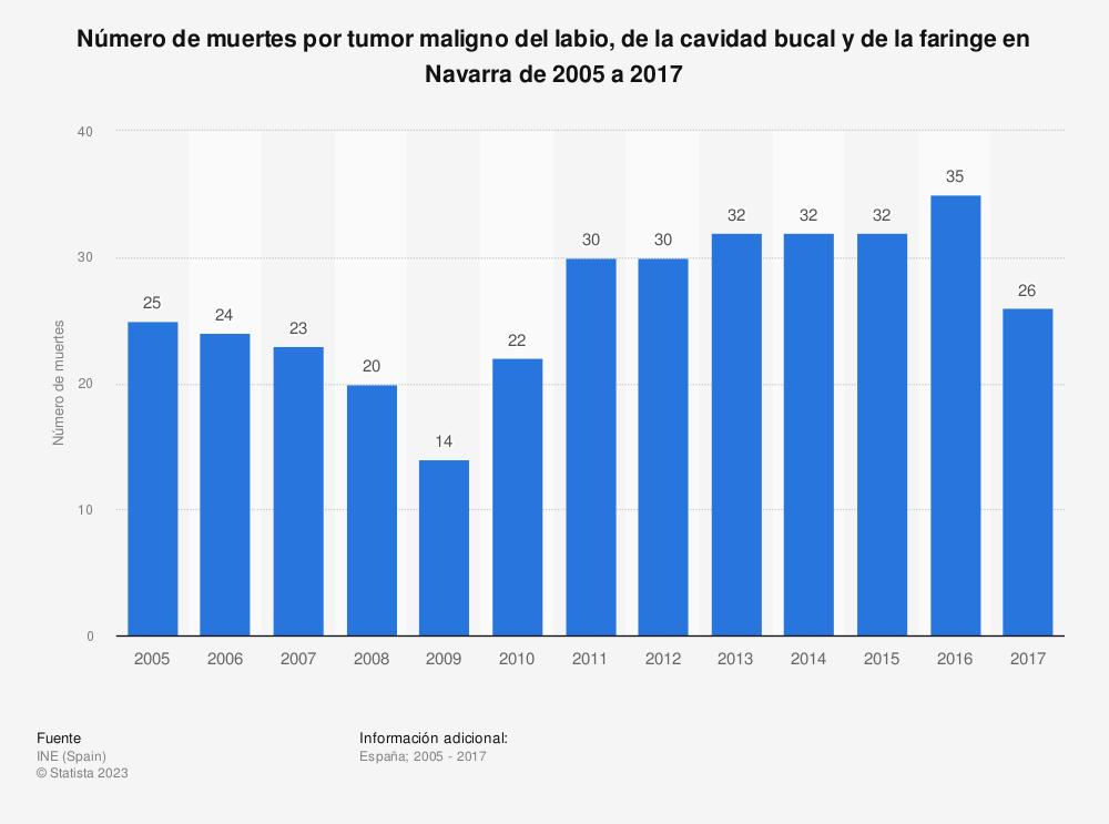 Estadística: Número de muertes por tumor maligno del labio, de la cavidad bucal y de la faringe en Navarra de 2005 a 2017 | Statista