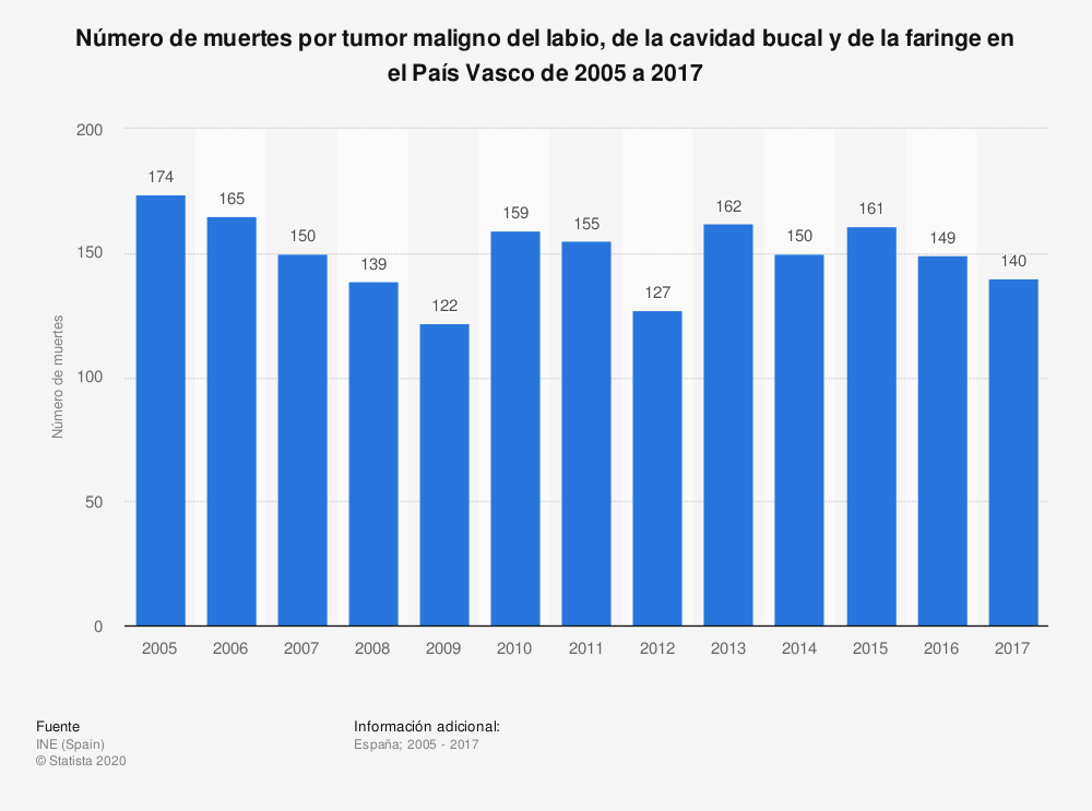 Estadística: Número de muertes por tumor maligno del labio, de la cavidad bucal y de la faringe en el País Vasco de 2005 a 2017 | Statista