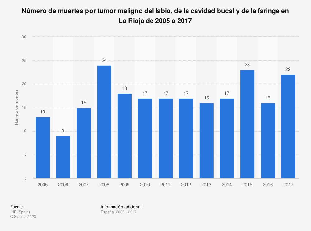 Estadística: Número de muertes por tumor maligno del labio, de la cavidad bucal y de la faringe en La Rioja de 2005 a 2017 | Statista