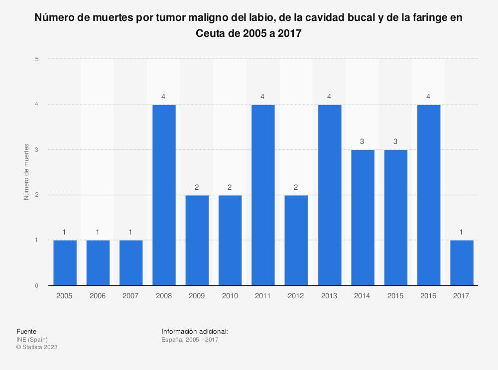 Estadística: Número de muertes por tumor maligno del labio, de la cavidad bucal y de la faringe en Ceuta de 2005 a 2017 | Statista
