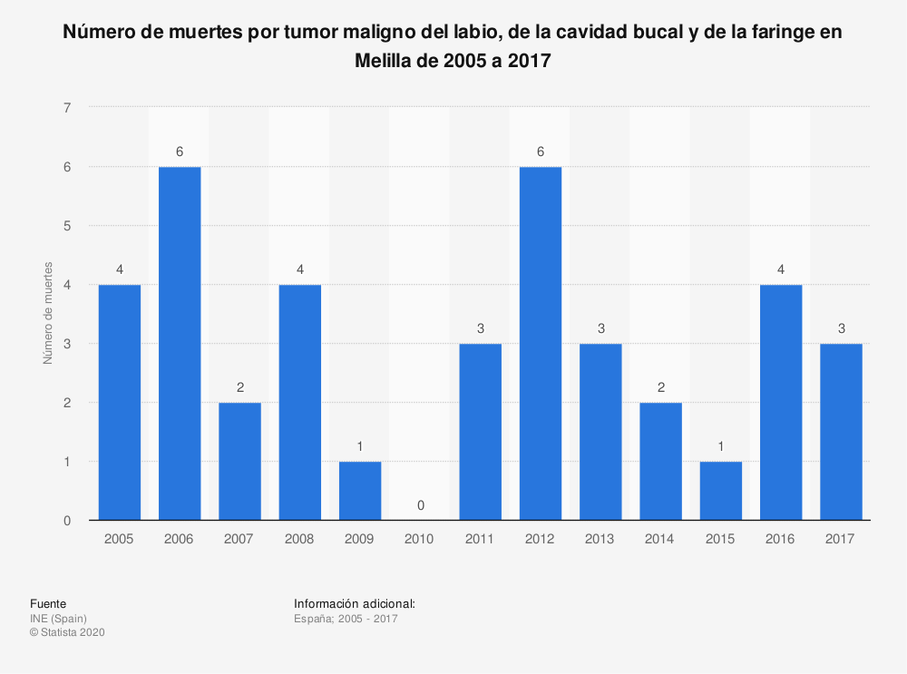 Estadística: Número de muertes por tumor maligno del labio, de la cavidad bucal y de la faringe en Melilla de 2005 a 2017 | Statista