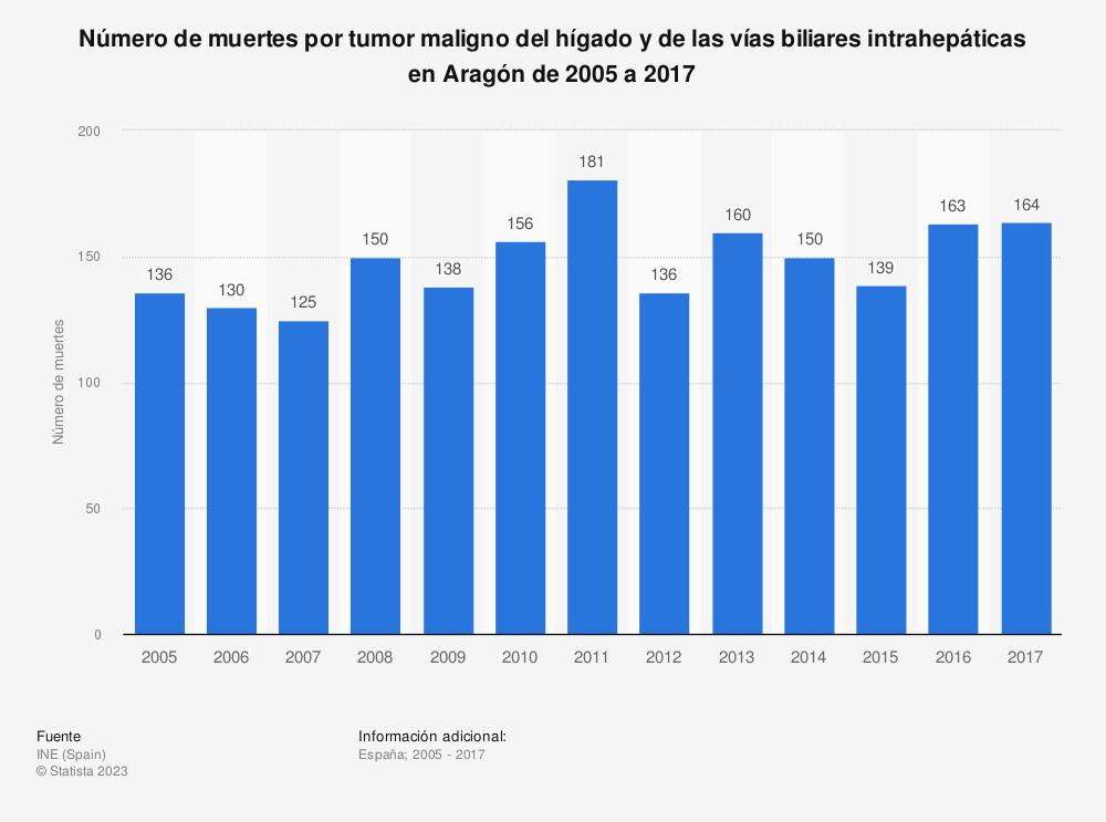 Estadística: Número de muertes por tumor maligno del hígado y de las vías biliares intrahepáticas en Aragón de 2005 a 2017 | Statista