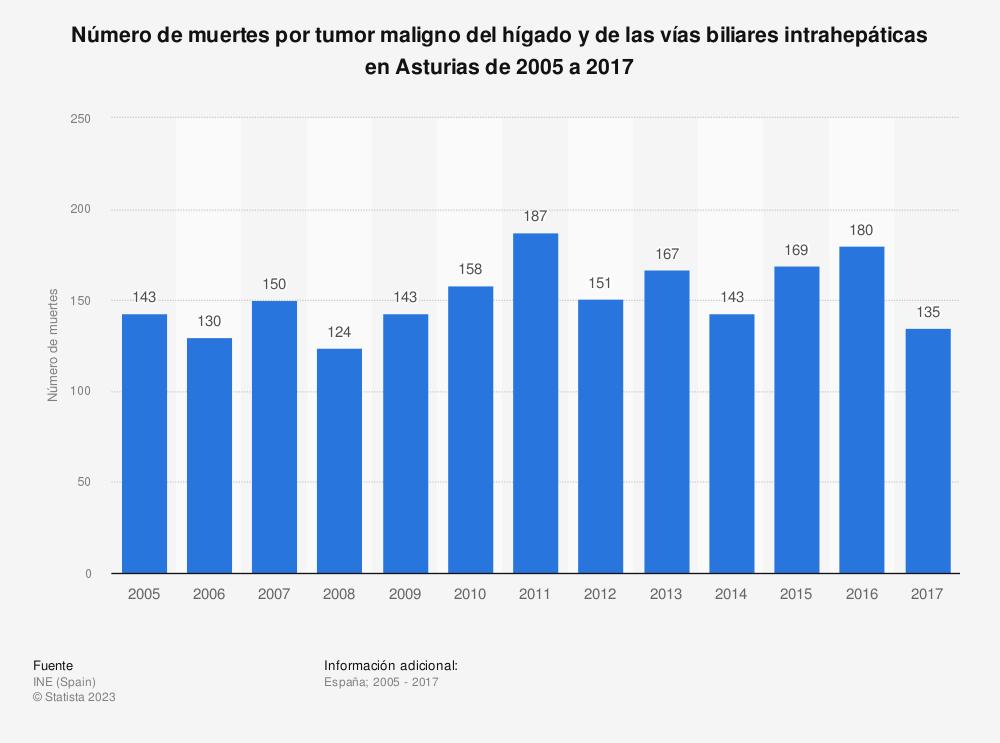 Estadística: Número de muertes por tumor maligno del hígado y de las vías biliares intrahepáticas en Asturias de 2005 a 2017 | Statista