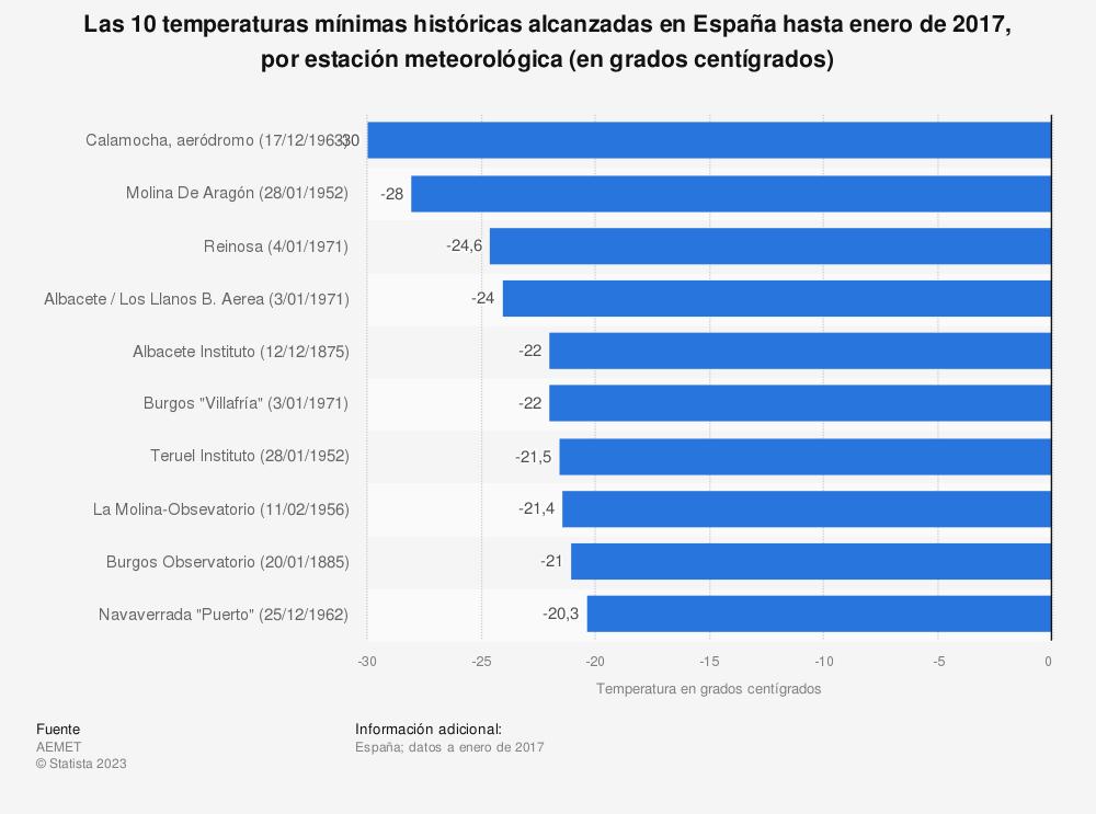 Estadística: Las 10 temperaturas mínimas históricas alcanzadas en España hasta enero de 2017, por estación meteorológica (en grados centígrados) | Statista