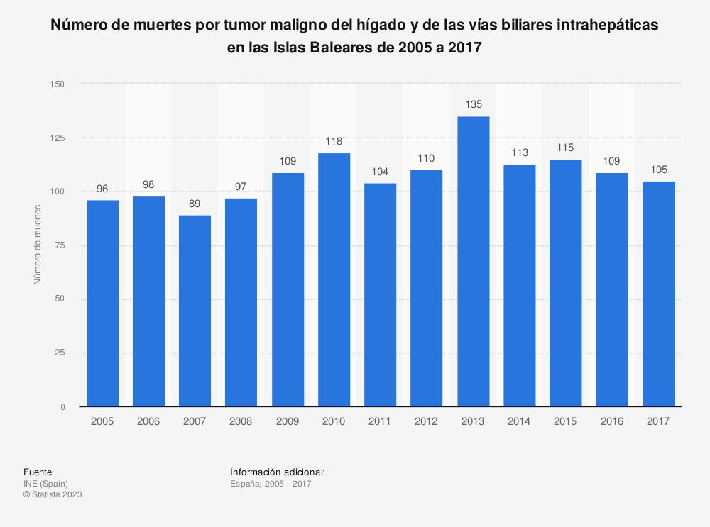 Estadística: Número de muertes por tumor maligno del hígado y de las vías biliares intrahepáticas en las Islas Baleares de 2005 a 2017 | Statista