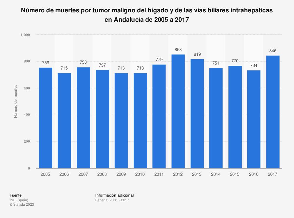 Estadística: Número de muertes por tumor maligno del hígado y de las vías biliares intrahepáticas en Andalucía de 2005 a 2017 | Statista