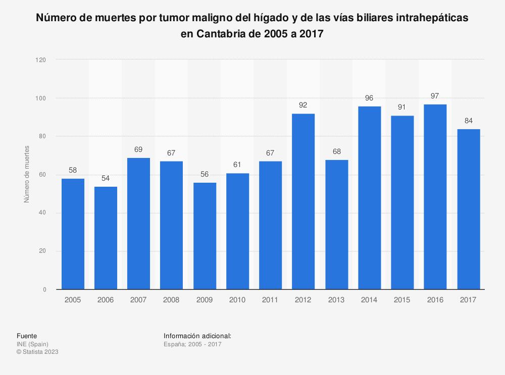 Estadística: Número de muertes por tumor maligno del hígado y de las vías biliares intrahepáticas en Cantabria de 2005 a 2017 | Statista