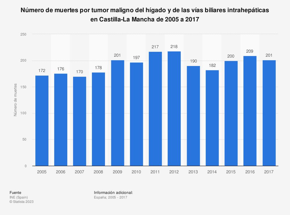 Estadística: Número de muertes por tumor maligno del hígado y de las vías biliares intrahepáticas en Castilla-La Mancha de 2005 a 2017 | Statista