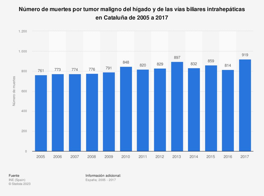 Estadística: Número de muertes por tumor maligno del hígado y de las vías biliares intrahepáticas en Cataluña de 2005 a 2017 | Statista