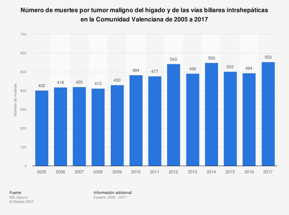 Estadística: Número de muertes por tumor maligno del hígado y de las vías biliares intrahepáticas en la Comunidad Valenciana de 2005 a 2017 | Statista