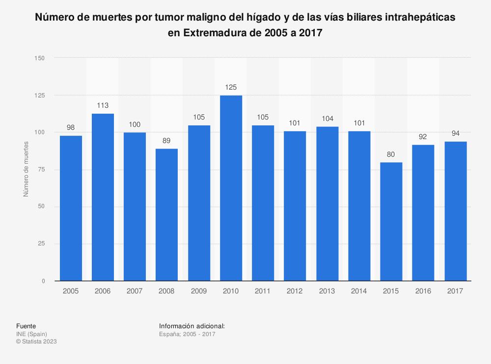 Estadística: Número de muertes por tumor maligno del hígado y de las vías biliares intrahepáticas en Extremadura de 2005 a 2017 | Statista
