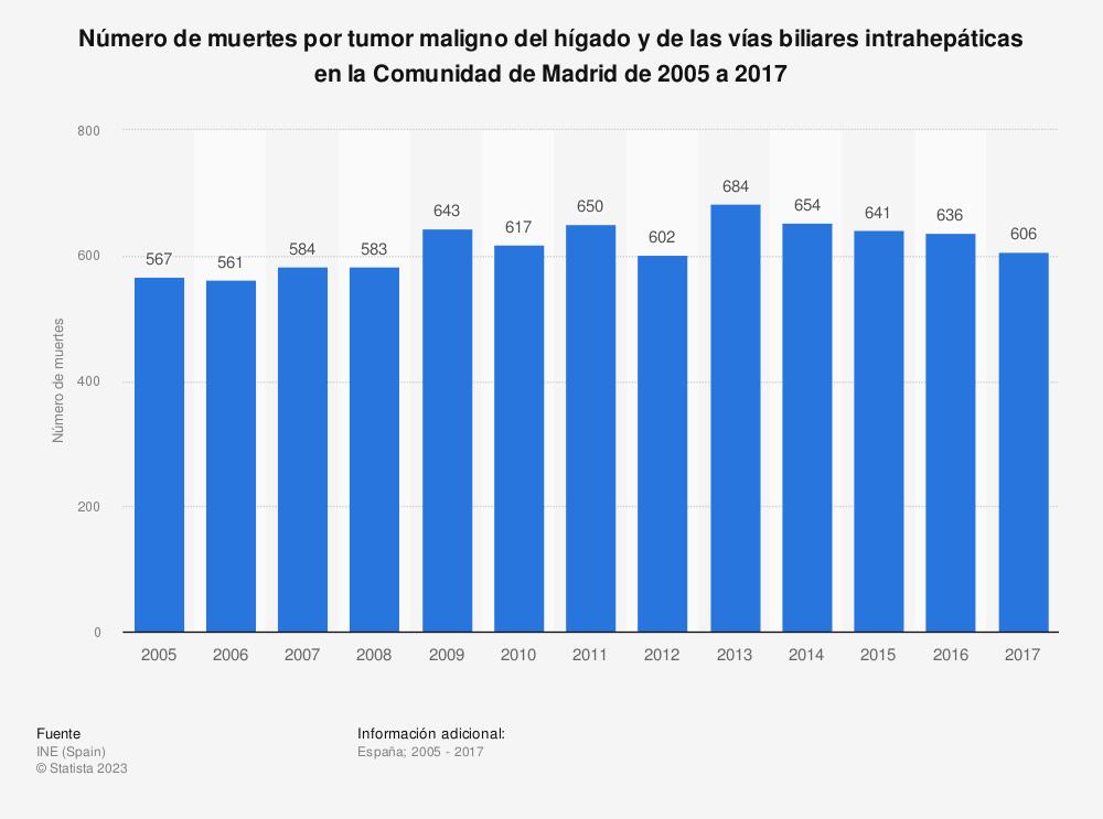 Estadística: Número de muertes por tumor maligno del hígado y de las vías biliares intrahepáticas en la Comunidad de Madrid de 2005 a 2017 | Statista
