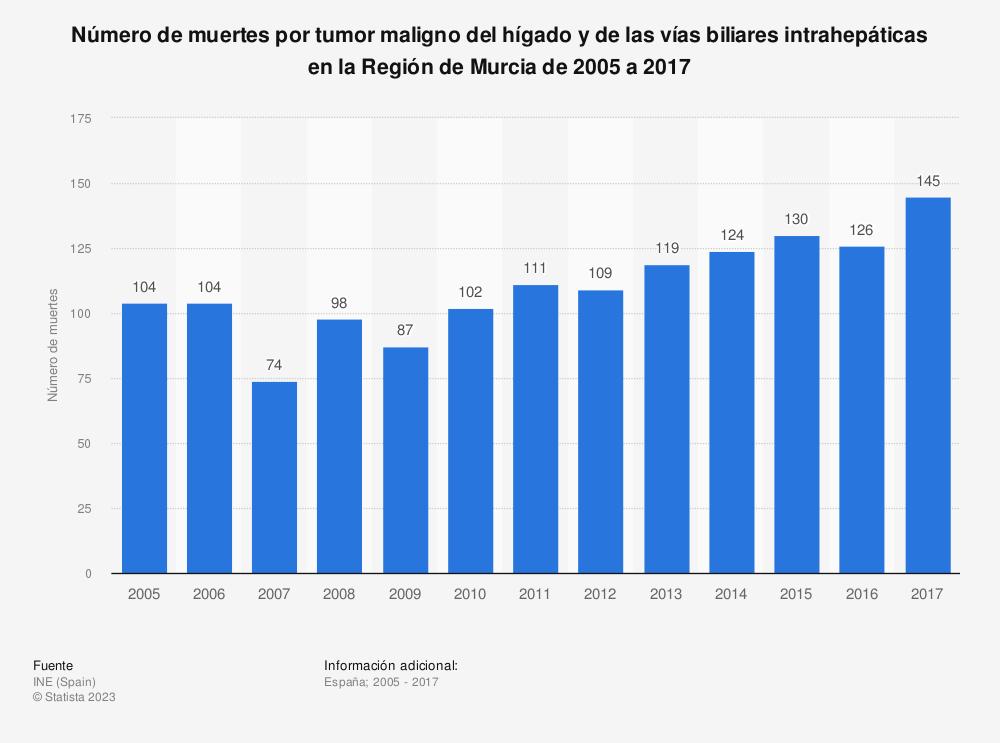 Estadística: Número de muertes por tumor maligno del hígado y de las vías biliares intrahepáticas en la Región de Murcia de 2005 a 2017 | Statista