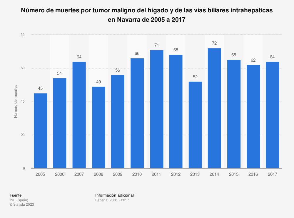 Estadística: Número de muertes por tumor maligno del hígado y de las vías biliares intrahepáticas en Navarra de 2005 a 2017 | Statista