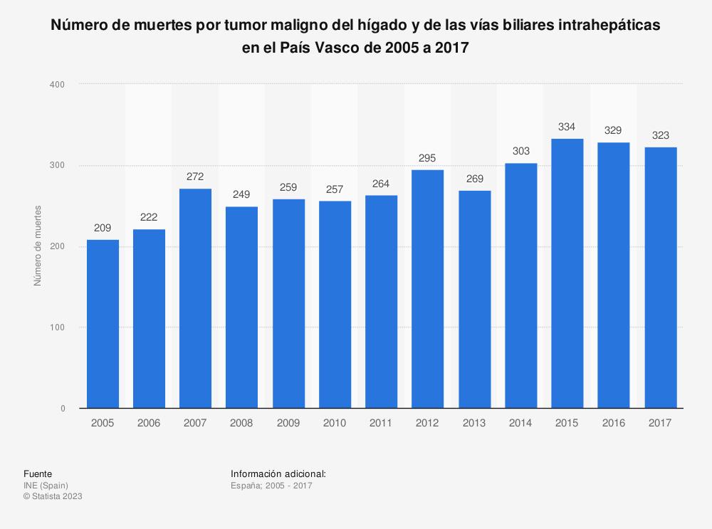 Estadística: Número de muertes por tumor maligno del hígado y de las vías biliares intrahepáticas en el País Vasco de 2005 a 2017 | Statista