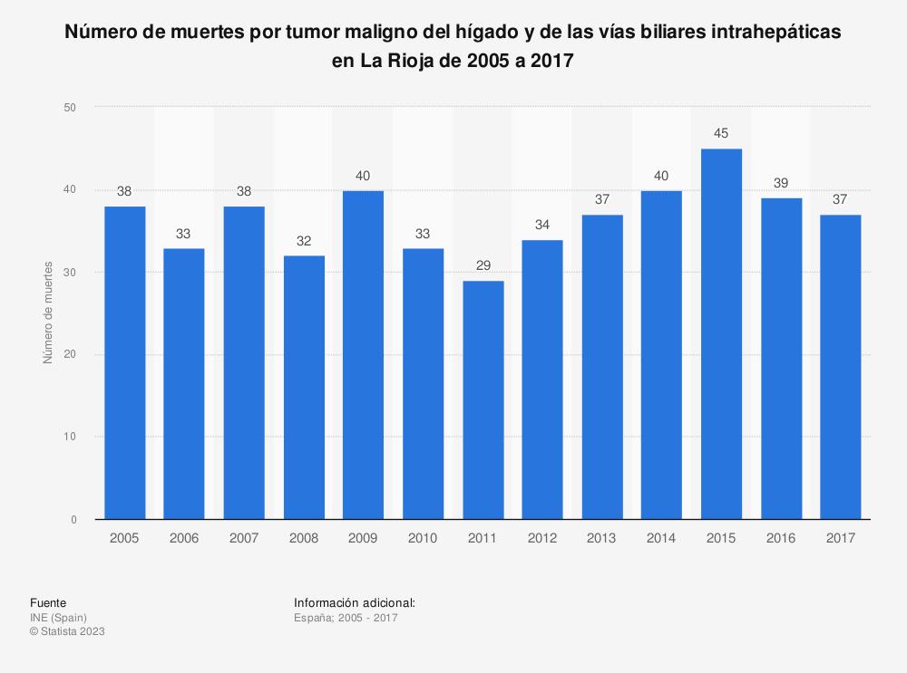Estadística: Evolución anual del número de muertes por tumor maligno del hígado y de las vías biliares intrahepáticas en La Rioja de 2005 a 2016 | Statista