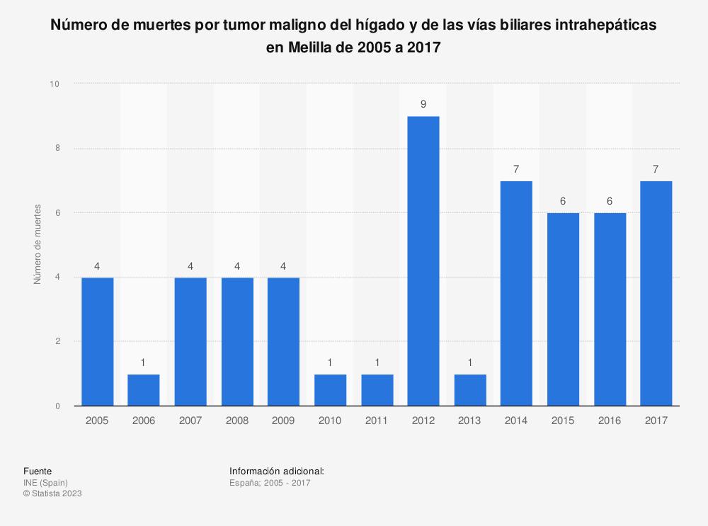 Estadística: Número de muertes por tumor maligno del hígado y de las vías biliares intrahepáticas en Melilla de 2005 a 2017 | Statista