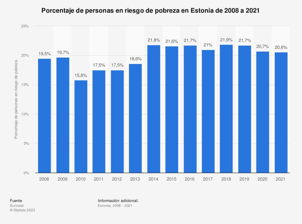 Estadística: Porcentaje de personas en riesgo de pobreza en Estonia de 2008 a 2019 | Statista