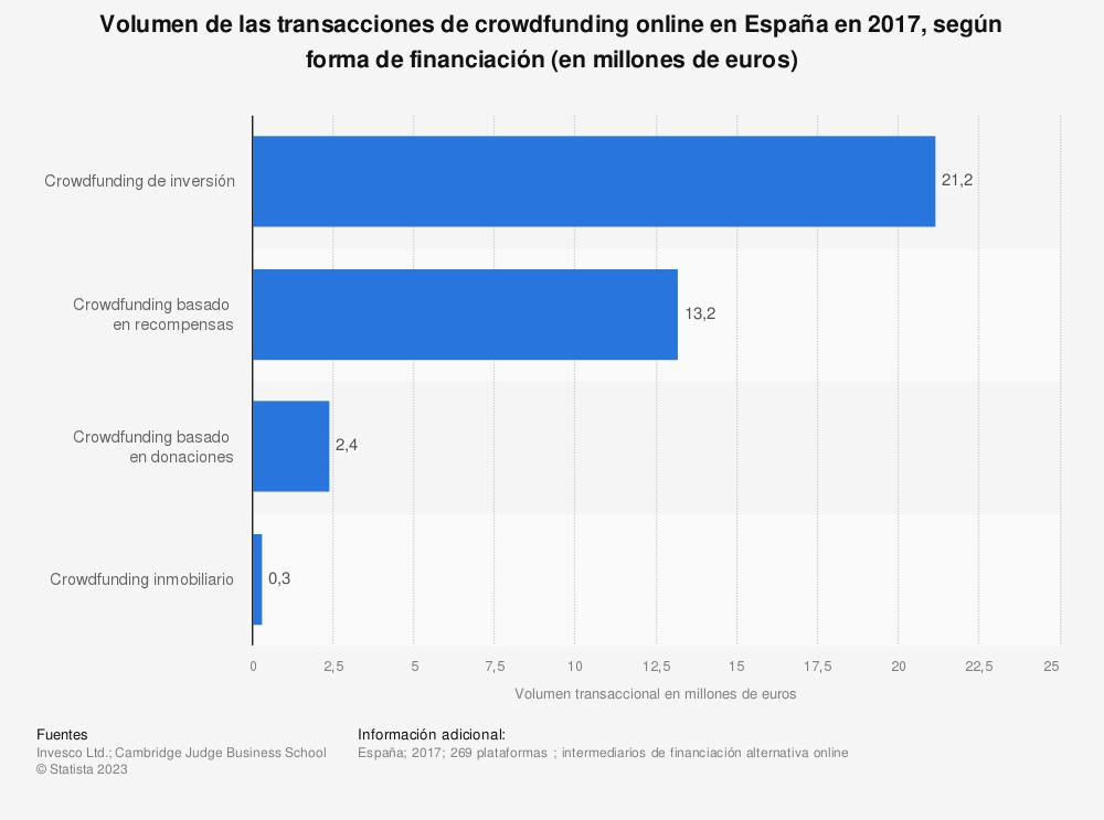 Estadística: Volumen de las transacciones de crowdfunding online en España en 2017, según forma de financiación (en millones de euros) | Statista