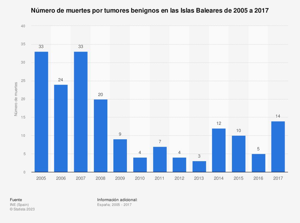 Estadística: Número de muertes por tumores benignos en las Islas Baleares de 2005 a 2017 | Statista