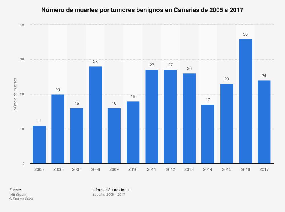Estadística: Número de muertes por tumores benignos en Canarias de 2005 a 2017 | Statista