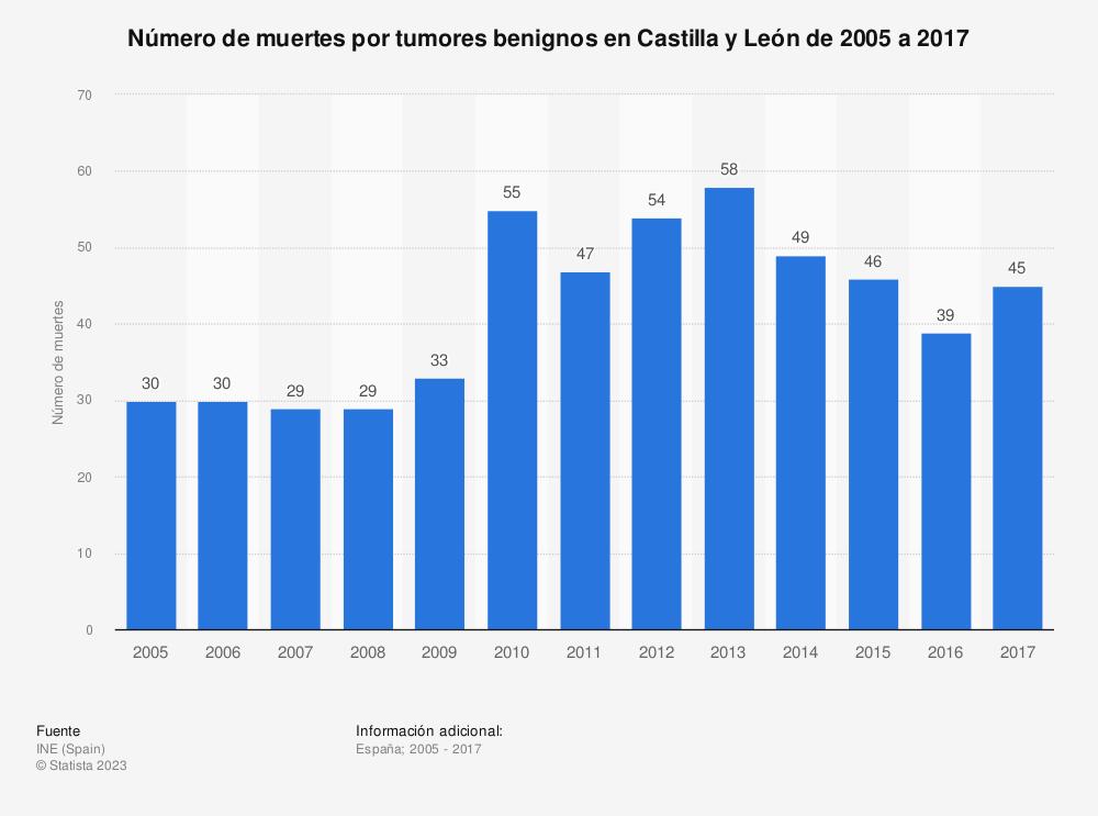 Estadística: Número de muertes por tumores benignos en Castilla y León de 2005 a 2017 | Statista