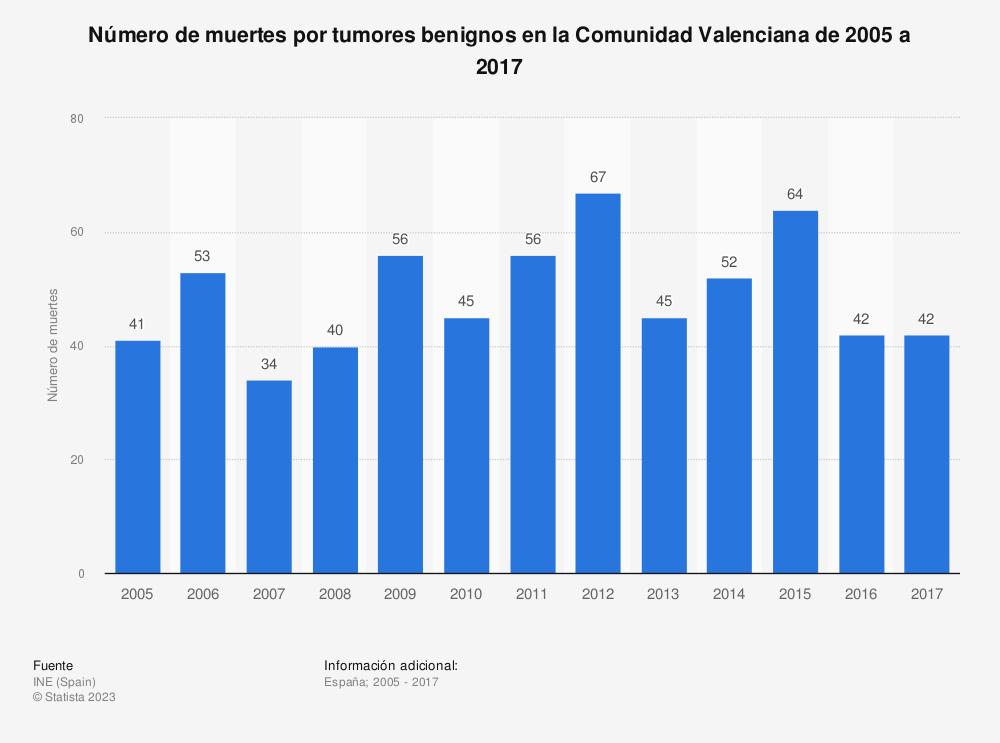 Estadística: Número de muertes por tumores benignos en la Comunidad Valenciana de 2005 a 2017 | Statista