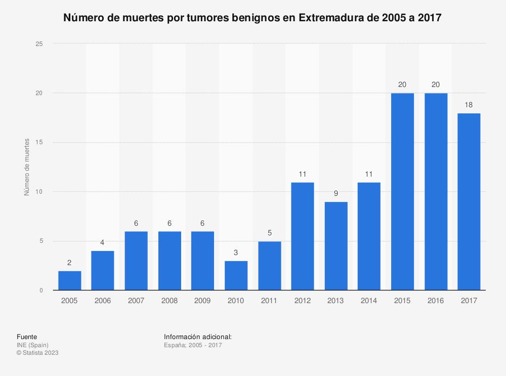 Estadística: Número de muertes por tumores benignos en Extremadura de 2005 a 2017 | Statista