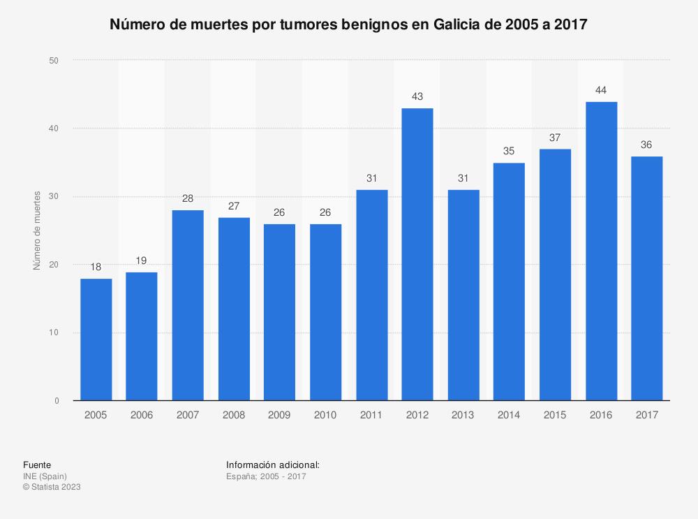 Estadística: Número de muertes por tumores benignos en Galicia de 2005 a 2017 | Statista