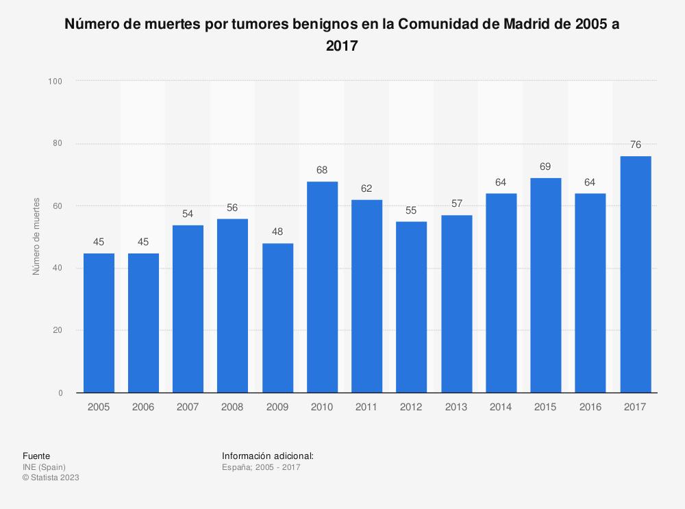 Estadística: Número de muertes por tumores benignos en la Comunidad de Madrid de 2005 a 2017 | Statista