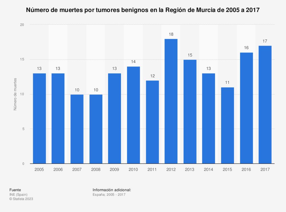 Estadística: Número de muertes por tumores benignos en la Región de Murcia de 2005 a 2017 | Statista
