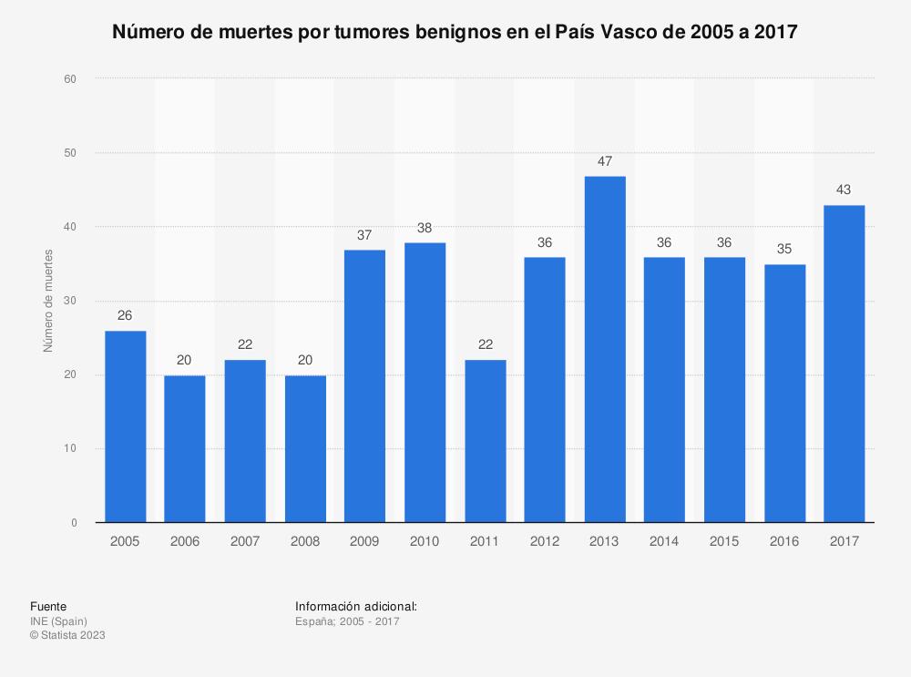 Estadística: Número de muertes por tumores benignos en el País Vasco de 2005 a 2017 | Statista