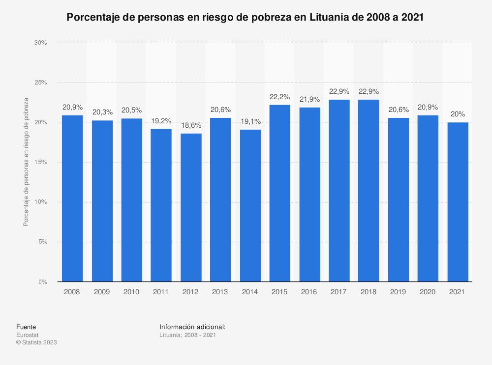 Estadística: Porcentaje de personas en riesgo de pobreza en Lituania de 2008 a 2019 | Statista
