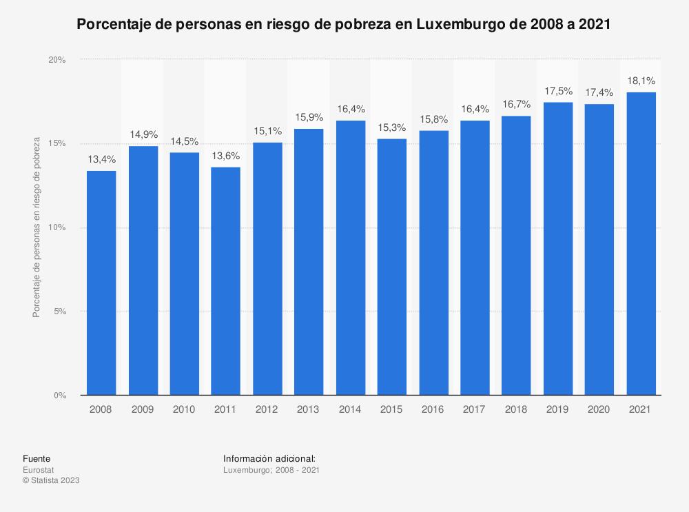 Estadística: Porcentaje de personas en riesgo de pobreza en Luxemburgo de 2008 a 2017 | Statista