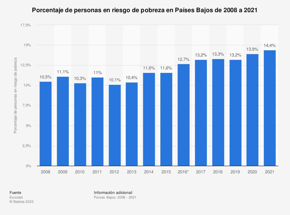 Estadística: Porcentaje de personas en riesgo de pobreza en Países Bajos de 2008 a 2017 | Statista