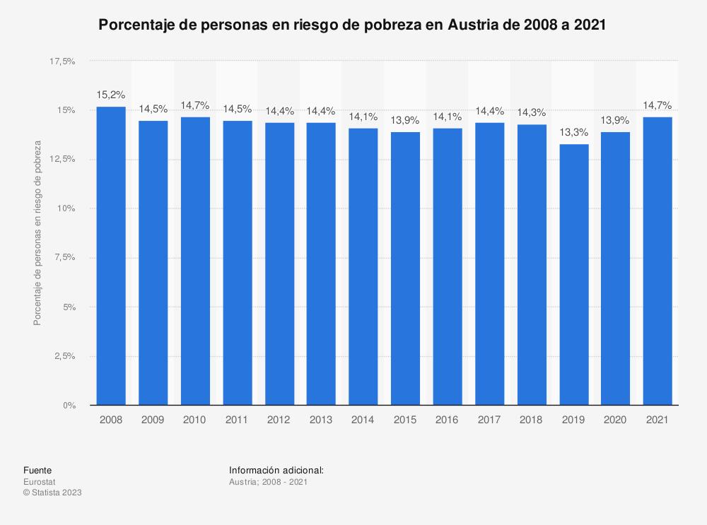 Estadística: Porcentaje de personas en riesgo de pobreza en Austria de 2008 a 2017 | Statista
