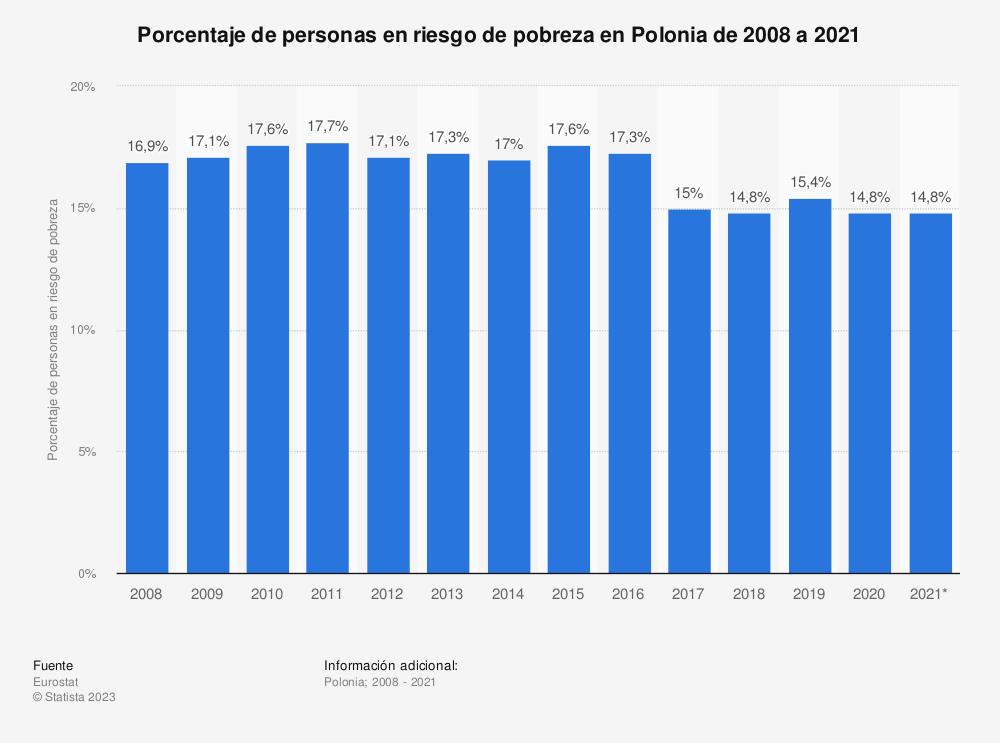 Estadística: Porcentaje de personas en riesgo de pobreza en Polonia de 2008 a 2019 | Statista