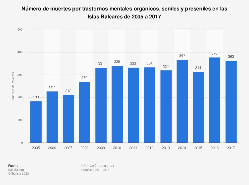 Estadística: Número de muertes por trastornos mentales orgánicos, seniles y preseniles en las Islas Baleares de 2005 a 2017 | Statista