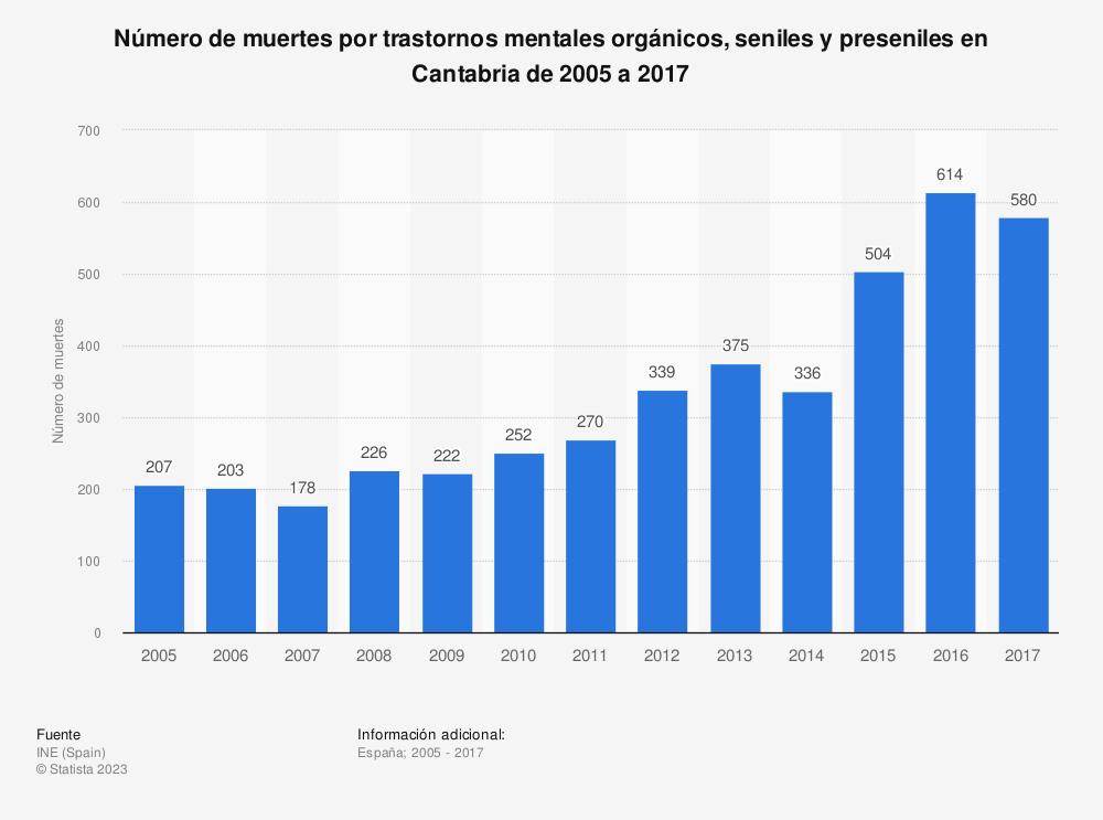 Estadística: Número de muertes por trastornos mentales orgánicos, seniles y preseniles en Cantabria de 2005 a 2017 | Statista