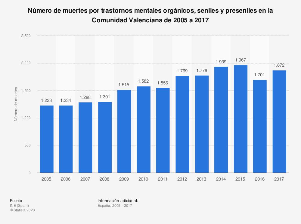Estadística: Número de muertes por trastornos mentales orgánicos, seniles y preseniles en la Comunidad Valenciana de 2005 a 2017 | Statista