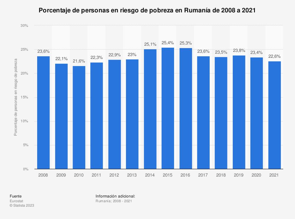 Estadística: Porcentaje de personas en riesgo de pobreza en Rumanía de 2008 a 2019 | Statista