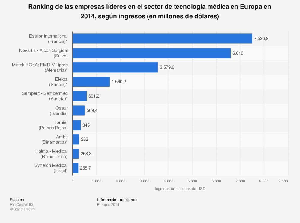 Estadística: Ranking de las empresas líderes en el sector de tecnología médica en Europa en 2014, según ingresos (en millones de dólares) | Statista