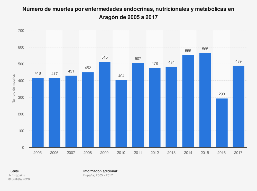 Estadística: Número de muertes por enfermedades endocrinas, nutricionales y metabólicas en Aragón de 2005 a 2017 | Statista
