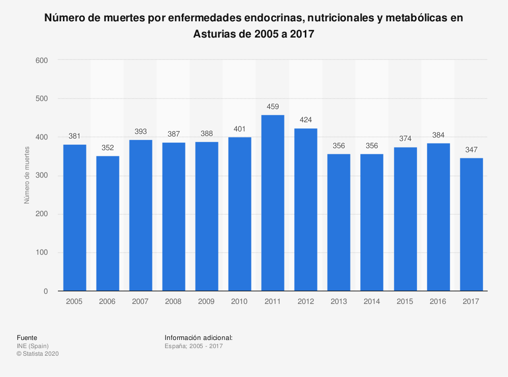 Estadística: Número de muertes por enfermedades endocrinas, nutricionales y metabólicas en Asturias de 2005 a 2017 | Statista