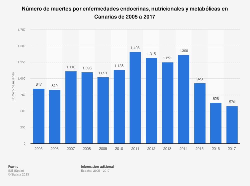 Estadística: Número de muertes por enfermedades endocrinas, nutricionales y metabólicas en Canarias de 2005 a 2017 | Statista
