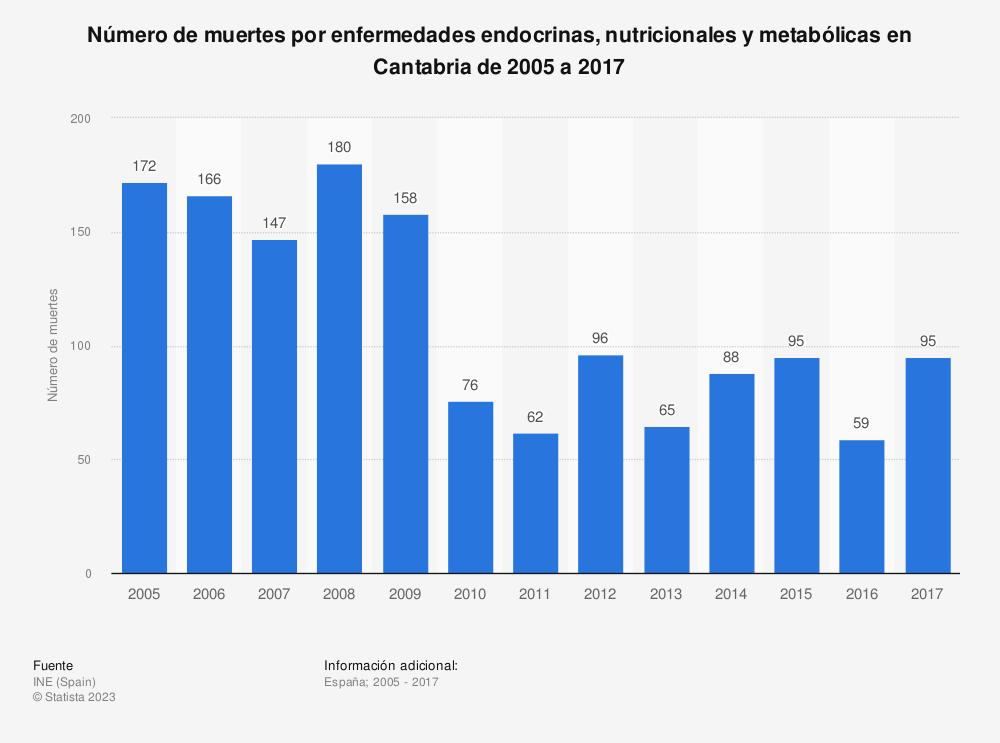 Estadística: Número de muertes por enfermedades endocrinas, nutricionales y metabólicas en Cantabria de 2005 a 2017 | Statista