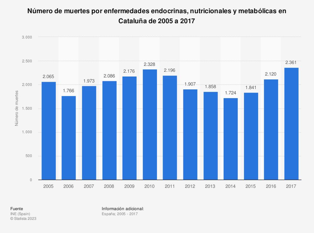 Estadística: Número de muertes por enfermedades endocrinas, nutricionales y metabólicas en Cataluña de 2005 a 2017 | Statista