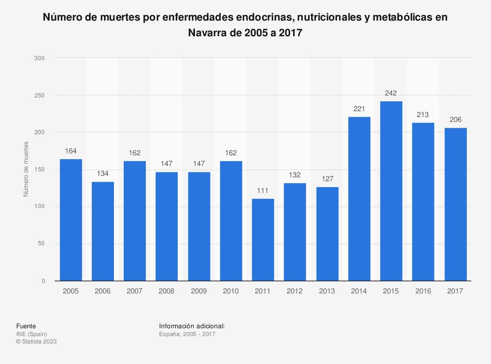 Estadística: Número de muertes por enfermedades endocrinas, nutricionales y metabólicas en Navarra de 2005 a 2017 | Statista