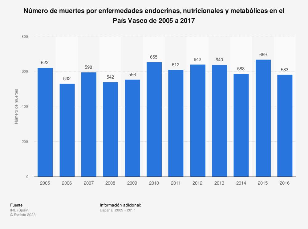 Estadística: Número de muertes por enfermedades endocrinas, nutricionales y metabólicas en el País Vasco de 2005 a 2017 | Statista